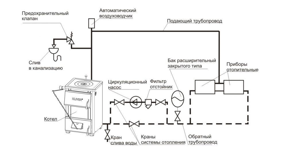 Система отпления закрытого типа